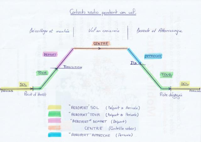 """CONTROLE """"ROULANT"""" Contac12"""