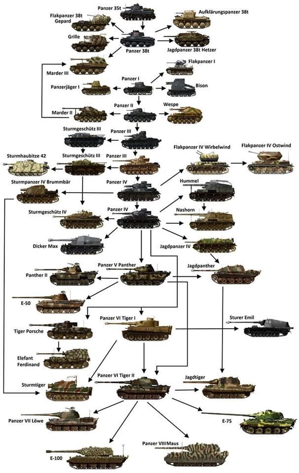 Zapisi o oklopnim vozilima i ratovanju oklopnih snaga 10