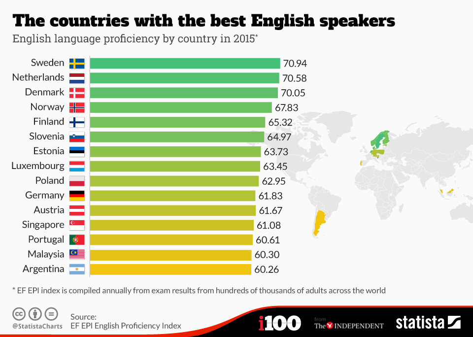 Countries with the most & the best English speakers Charto11