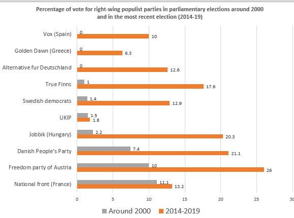 Rise of Nationalist Parties in Europe Europe10