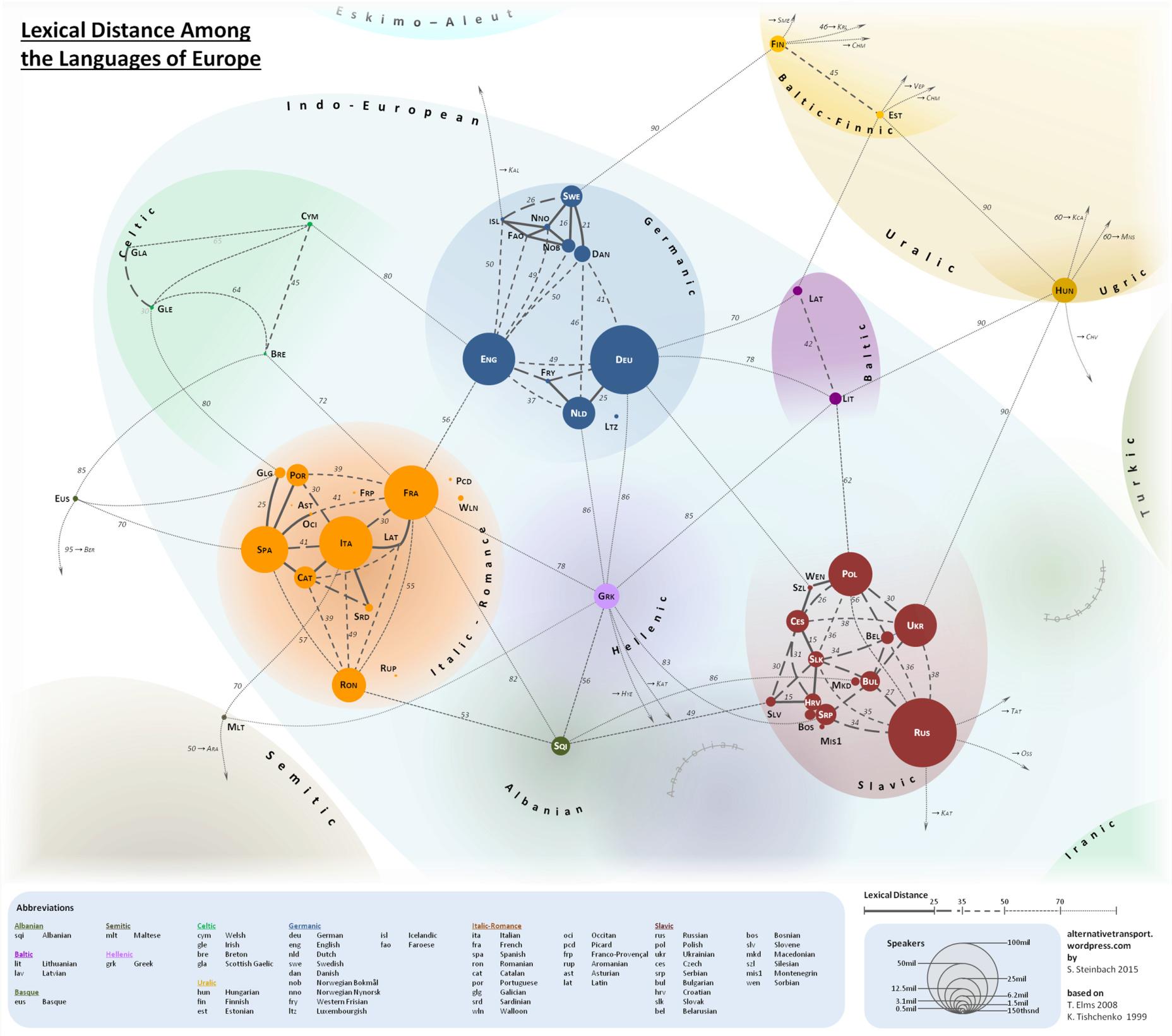 Distances Between European Languages Lexica10