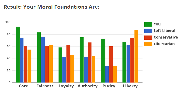 Personality traits linked to political orientation Moral_10