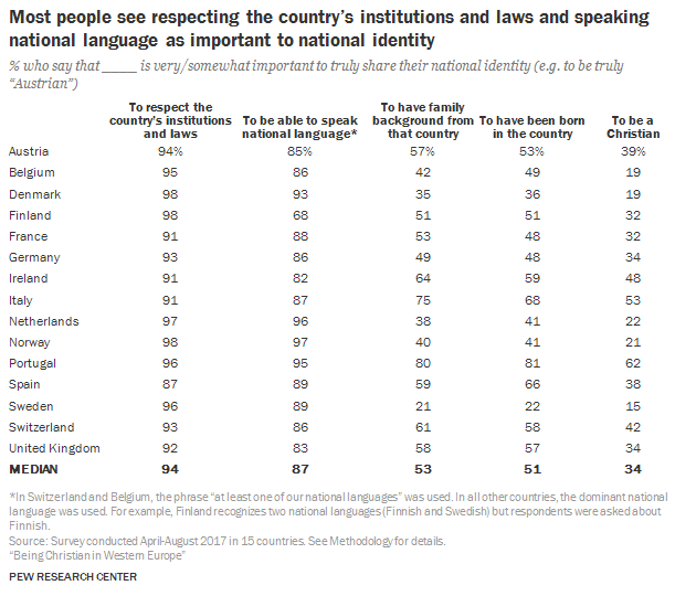 Opinions on National Identity by Country Nation10