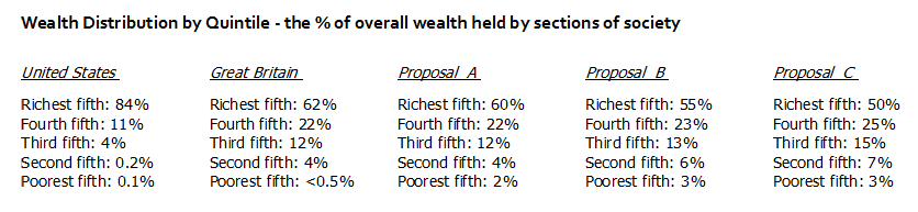 Wealth Distribution & Relative Poverty Wealth12