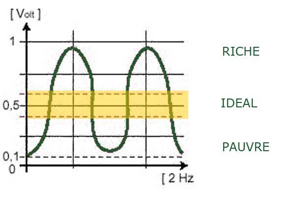 [PÉDAGOGIE] Sonde lambda Signal10