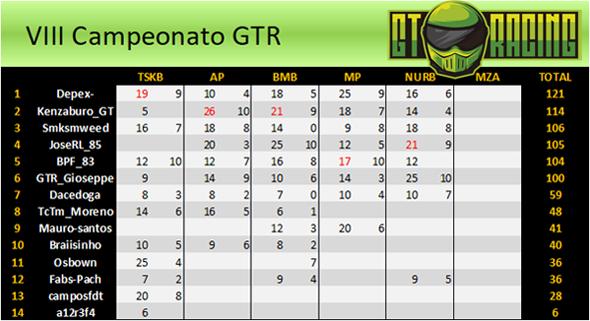 VIII Campeonato GTR - Página 2 Clasi15