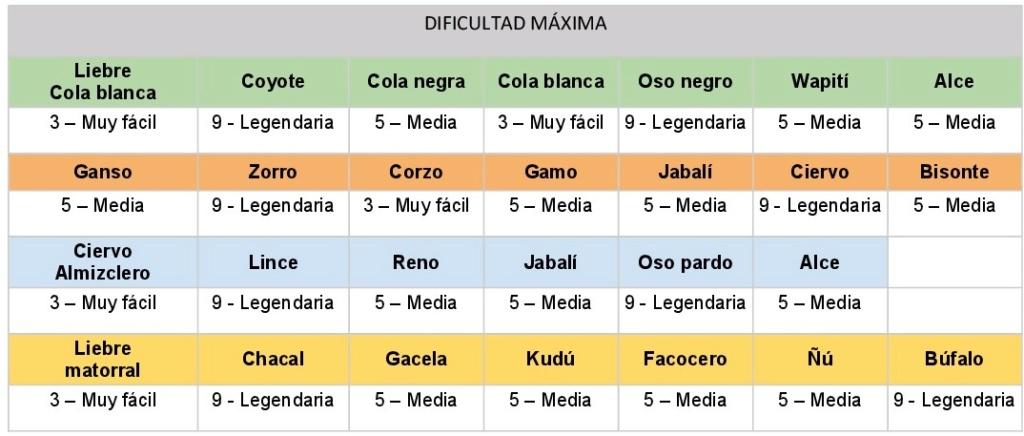 GUÍA PARA CAZAR DIAMANTES Tabla_13