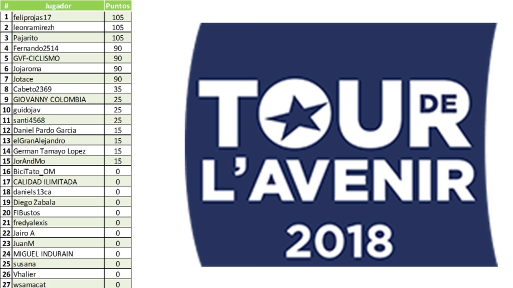 Polla Tour de l'Avenir-Válida 32/40 de la Polla Anual LRDE 2018 Diapo128