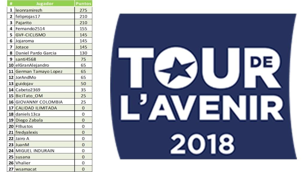 Polla Tour de l'Avenir-Válida 32/40 de la Polla Anual LRDE 2018 Diapo145