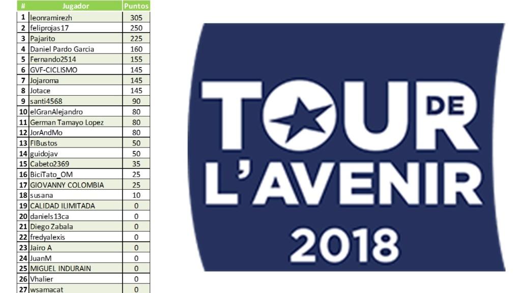 Polla Tour de l'Avenir-Válida 32/40 de la Polla Anual LRDE 2018 Diapo149