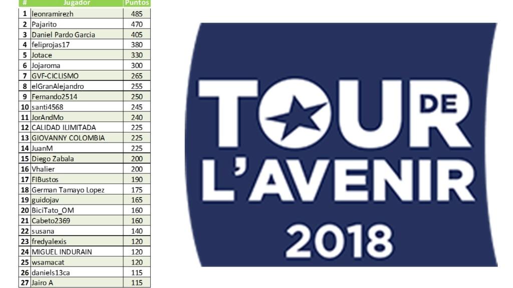 Polla Tour de l'Avenir-Válida 32/40 de la Polla Anual LRDE 2018 Diapo160