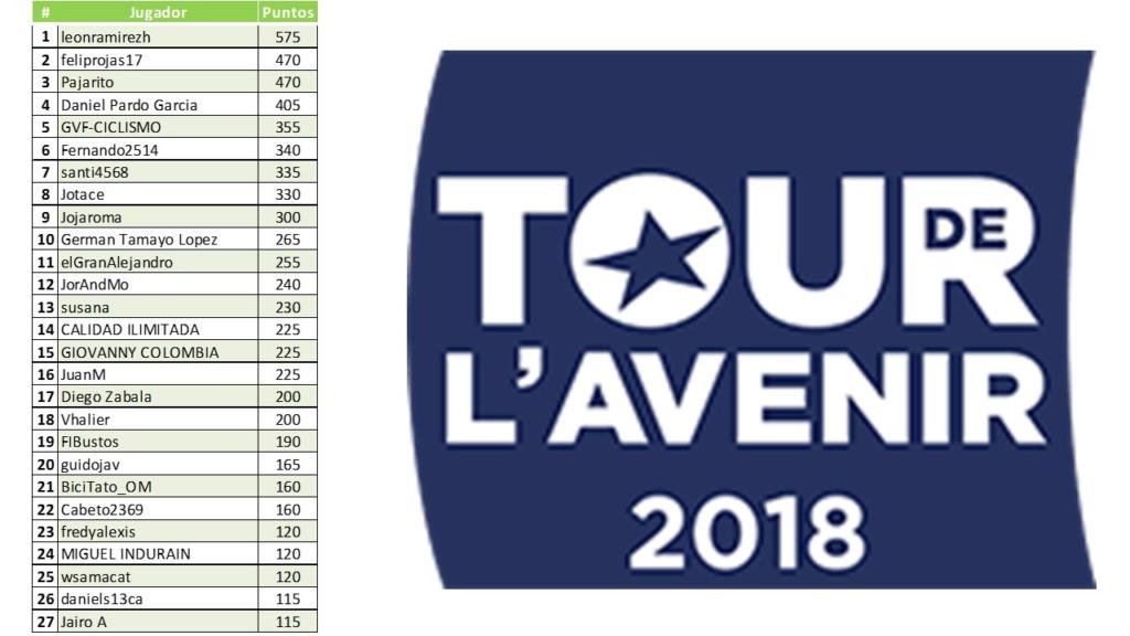Polla Tour de l'Avenir-Válida 32/40 de la Polla Anual LRDE 2018 Diapo166