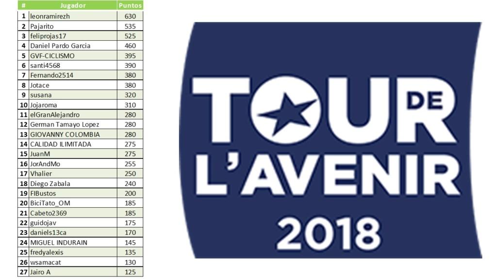 Polla Tour de l'Avenir-Válida 32/40 de la Polla Anual LRDE 2018 Diapo176