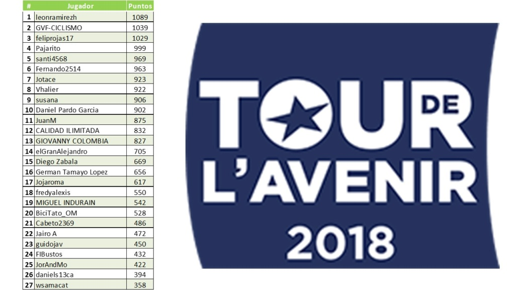 Polla Tour de l'Avenir-Válida 32/40 de la Polla Anual LRDE 2018 Diapo190