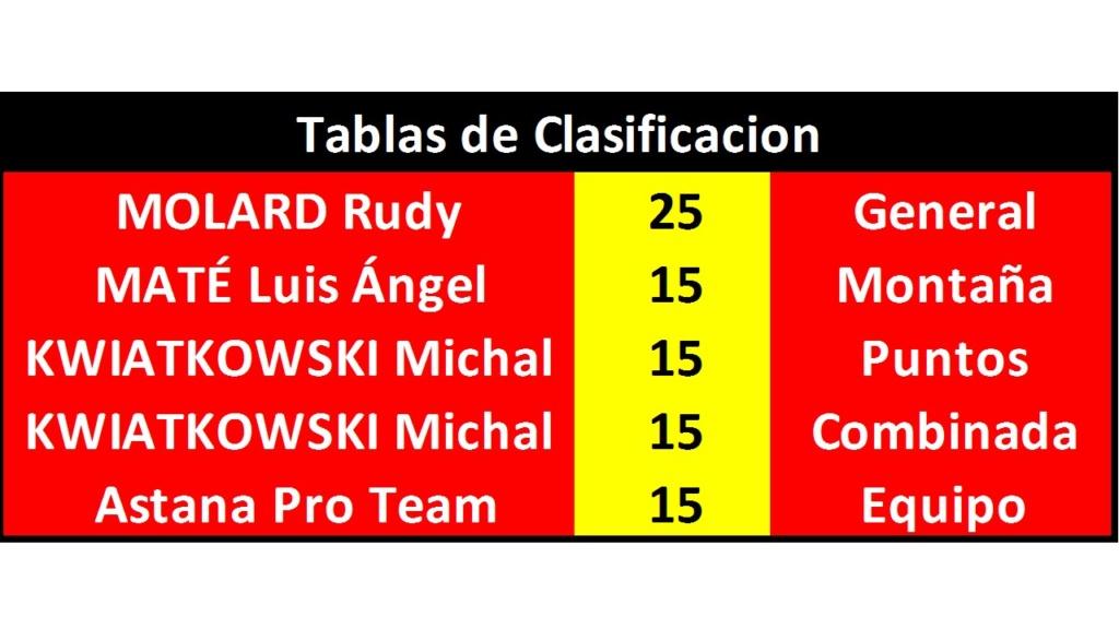 Vuelta a España 2018 - Válida 33/40 Polla Anual de LRDE - Página 2 Diapo219