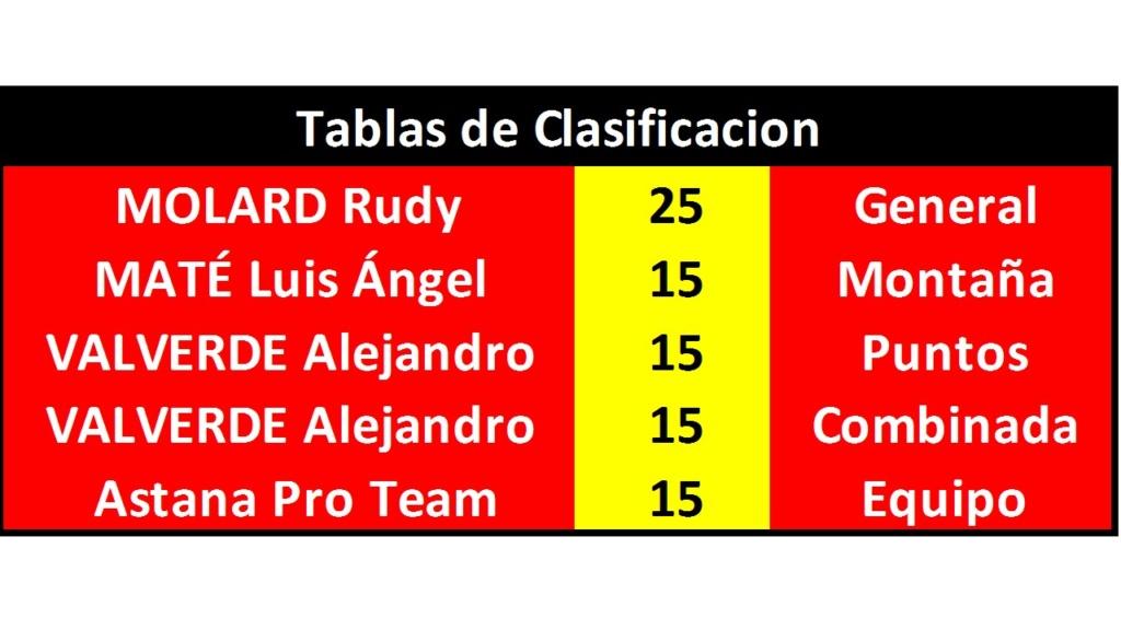 Vuelta a España 2018 - Válida 33/40 Polla Anual de LRDE - Página 2 Diapo227