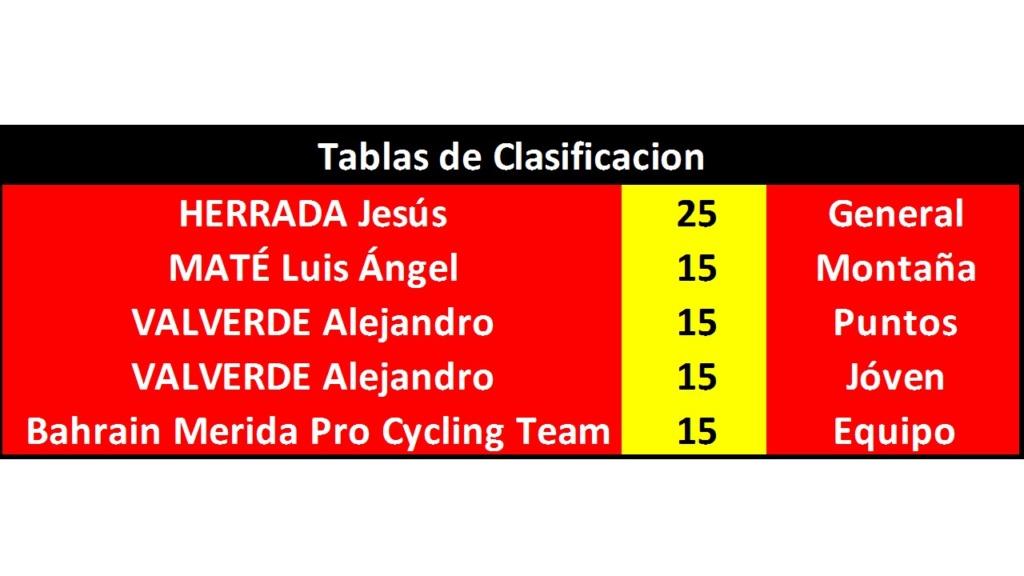 Vuelta a España 2018 - Válida 33/40 Polla Anual de LRDE - Página 2 Diapo244