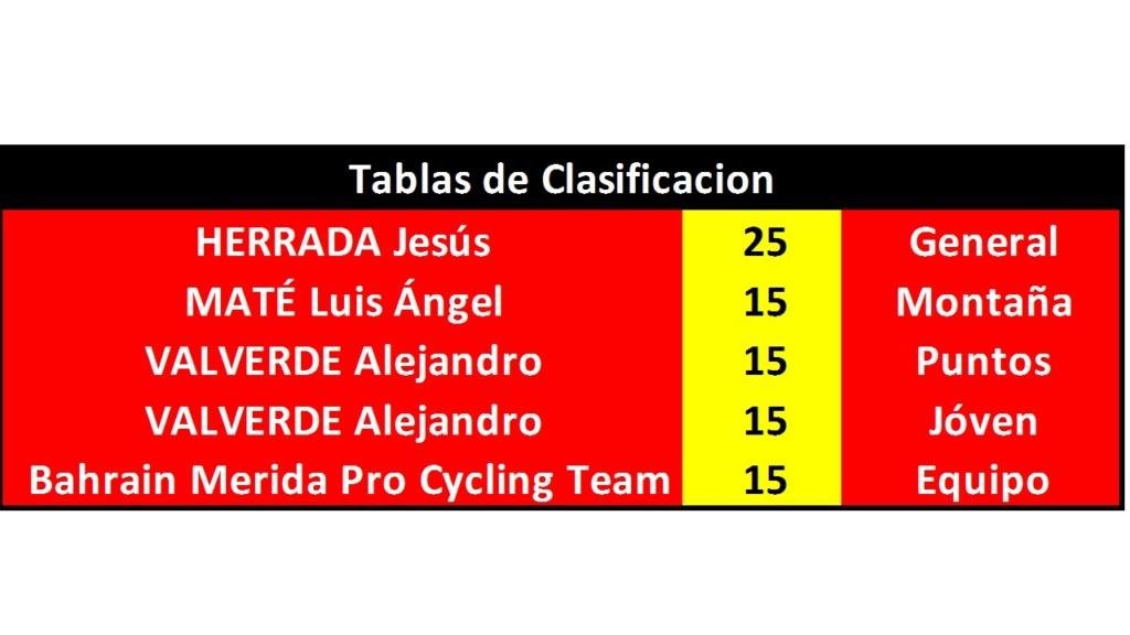 Vuelta a España 2018 - Válida 33/40 Polla Anual de LRDE - Página 2 Diapo248