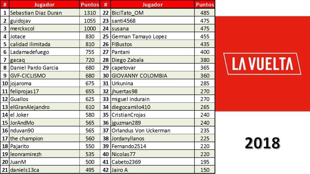 Vuelta a España 2018 - Válida 33/40 Polla Anual de LRDE - Página 3 Diapo263