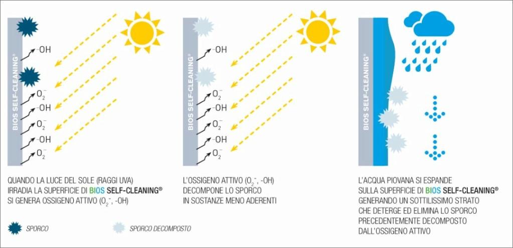 Bios Self-Cleaning® di Casalgrande Padana: Trattamento Autopulente Rivestimenti Demoda10