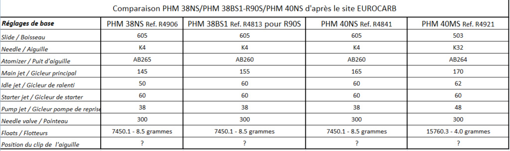 reglage dell orto PHM40 sur R100R Compar10