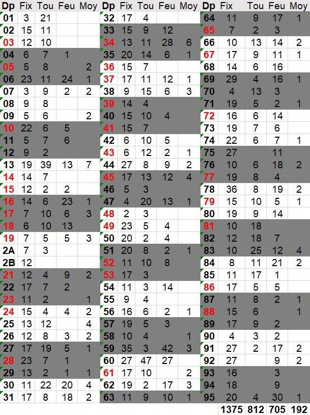Mise-à-jour des bases - Page 2 Mai10