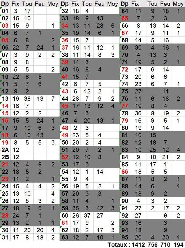 Mise-à-jour des bases - Page 2 Tablo10