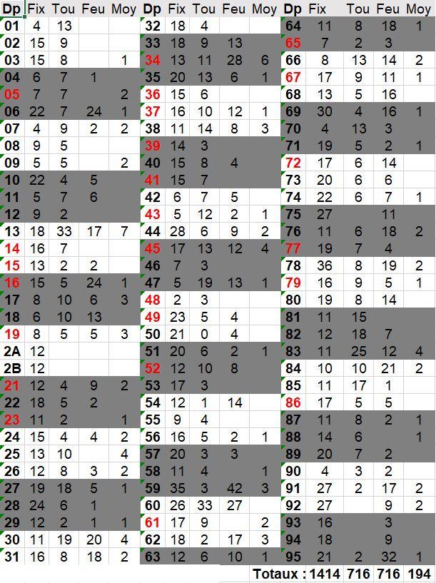 Mise-à-jour des bases - Page 2 Totaux10