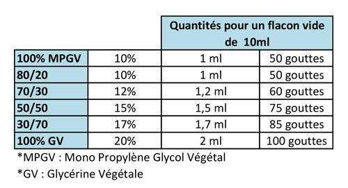 [Bases] Une base pas usuelle! (PG végétal + eau) - Page 6 10-50010