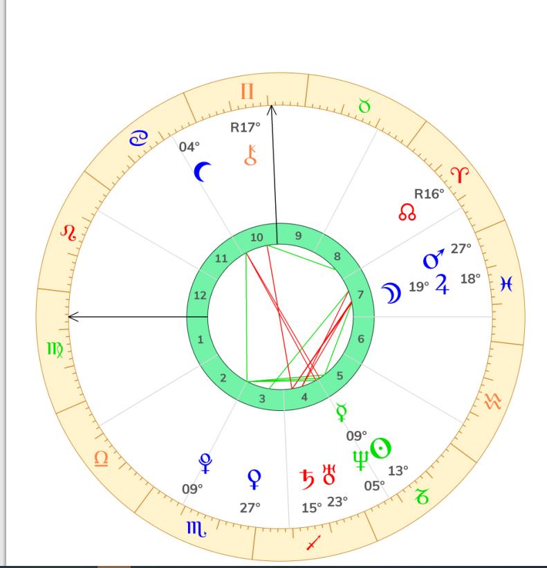 jupiter - Jupiter carré saturne en thème natal  Captur37