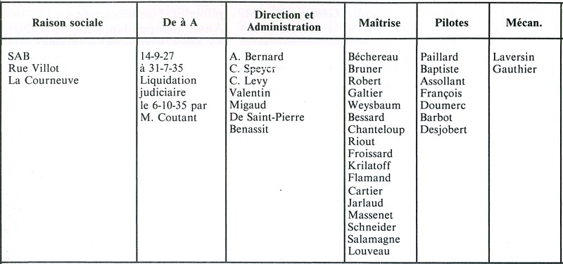 Avions Bernard - Page 2 Organi10