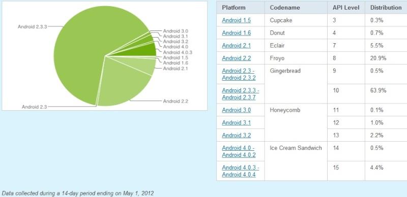 [News] Android : 64.4% pour Gingerbread et 4.9% pour ICS Rapart10