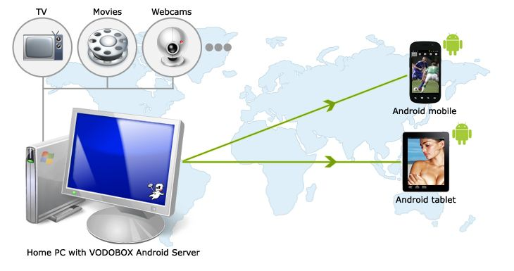 [APPLICATION ANDROID - VODOBOX] Regardez les chaines TV de votre PC sur votre mobile [GRATUIT] Vodobo12