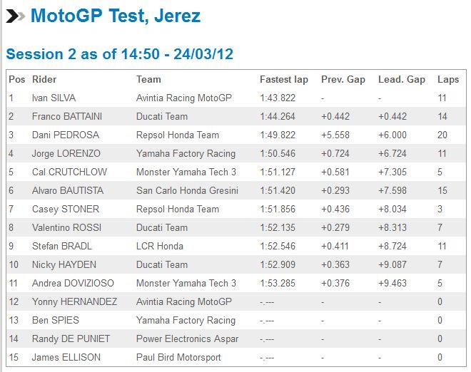 [Test 2012] Jerez MotoGP 23-25 mars - Page 2 Captur33