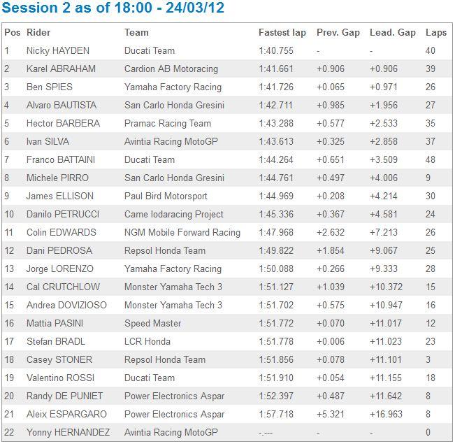 [Test 2012] Jerez MotoGP 23-25 mars - Page 2 Captur35