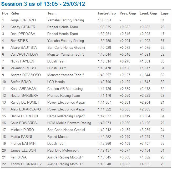 [Test 2012] Jerez MotoGP 23-25 mars - Page 2 Captur36