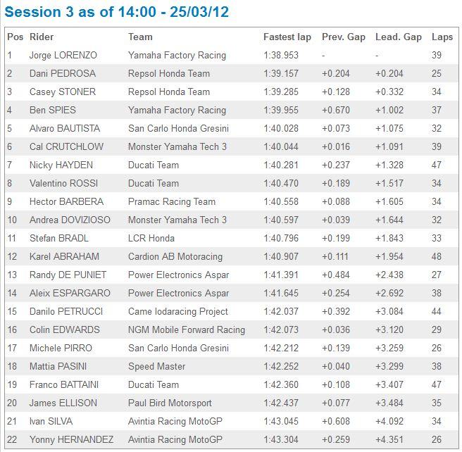 [Test 2012] Jerez MotoGP 23-25 mars - Page 2 Captur37