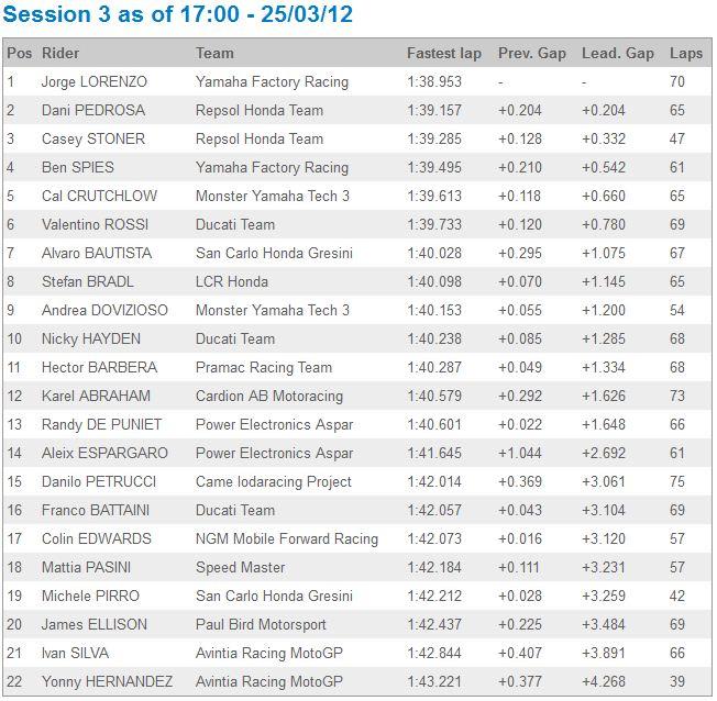 [Test 2012] Jerez MotoGP 23-25 mars - Page 3 Captur38
