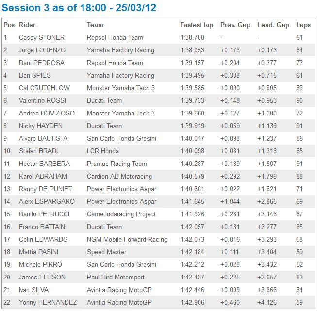 [Test 2012] Jerez MotoGP 23-25 mars - Page 3 Captur39