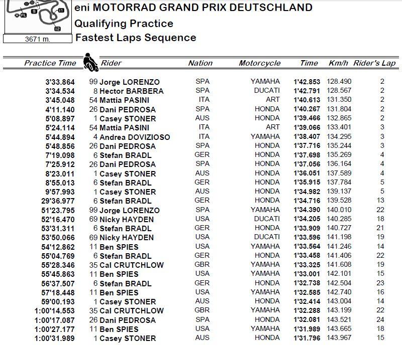 GP Sachsenring - Page 2 Captur80