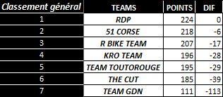 [WCF] Compte rendu WCF saison 2012 - Page 3 Team_g10