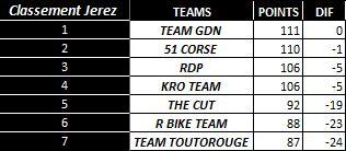 [WCF] Compte rendu WCF saison 2012 - Page 3 Team_j10