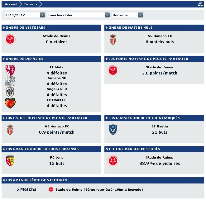 Allez Reims! [saison 2011/12] Statsd10