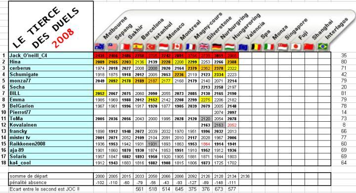 [TD-2008] Résultats du Tiercé des Duels - Page 5 Td11c10