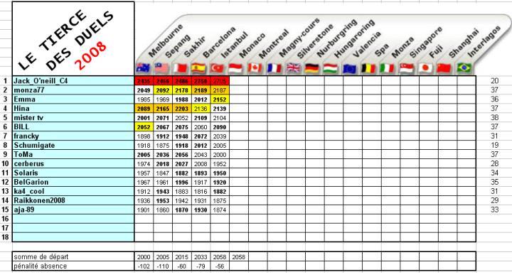 [TD-2008] Résultats du Tiercé des Duels - Page 2 Td5c10