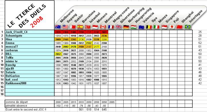 [TD-2008] Résultats du Tiercé des Duels - Page 3 Td7c10