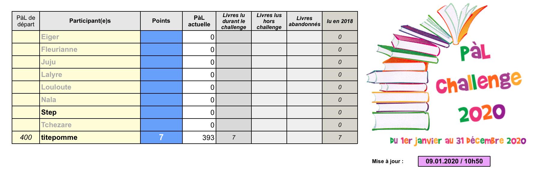 °°PàL Challenge 2020°° Capt1129