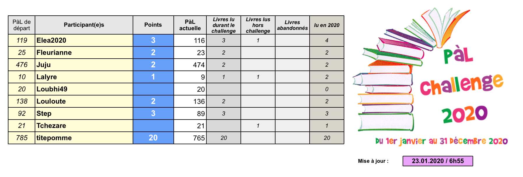 °°PàL Challenge 2020°° - Page 2 Capt1154