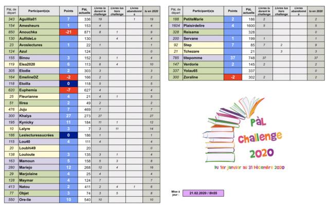 °°PàL Challenge 2020°° - Page 4 Capt1281