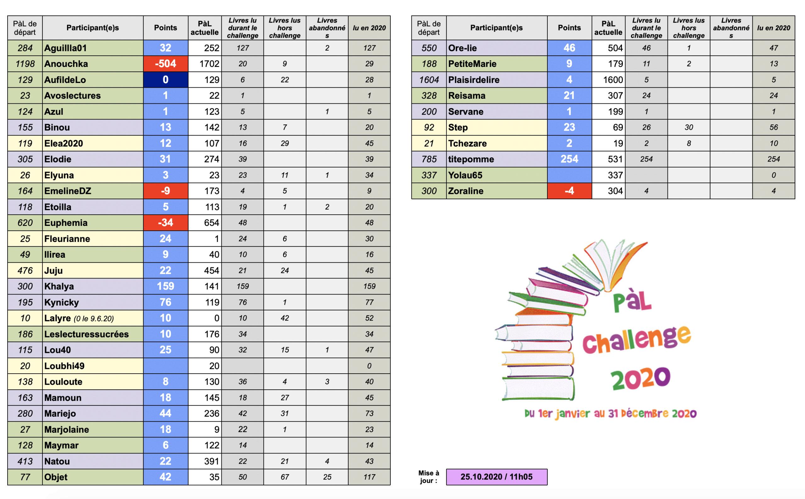 °°PàL Challenge 2020°° - Page 14 Captu106